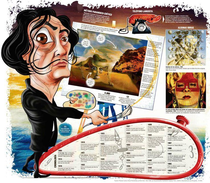 Salvador Dalí #Actividadescreativas
