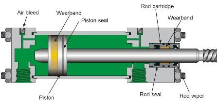 how to change pneumatic cylinder speed