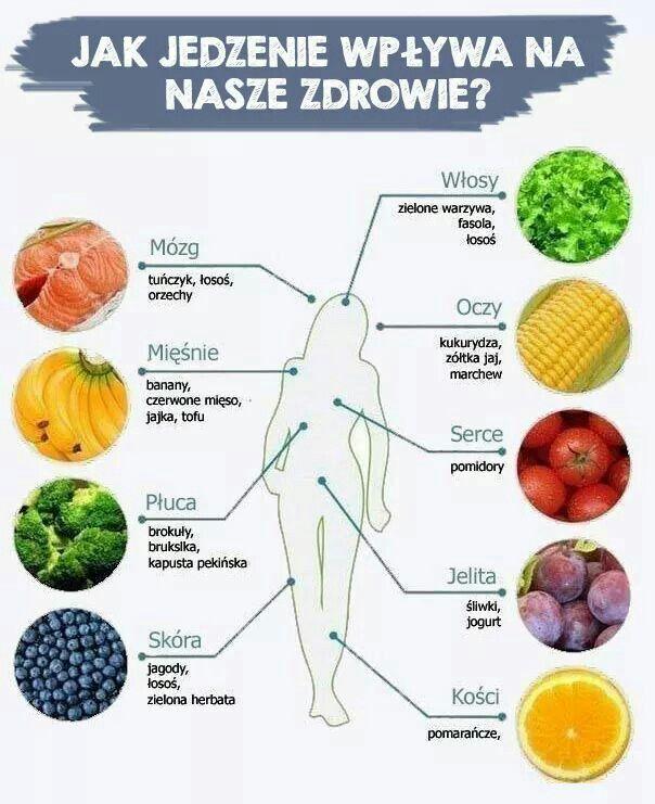 Jak jedzenie wpływa na nasze zdrowie