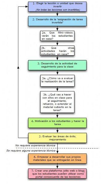 Pasos para un Clase Invertida. #Educacion #Claseinvertida
