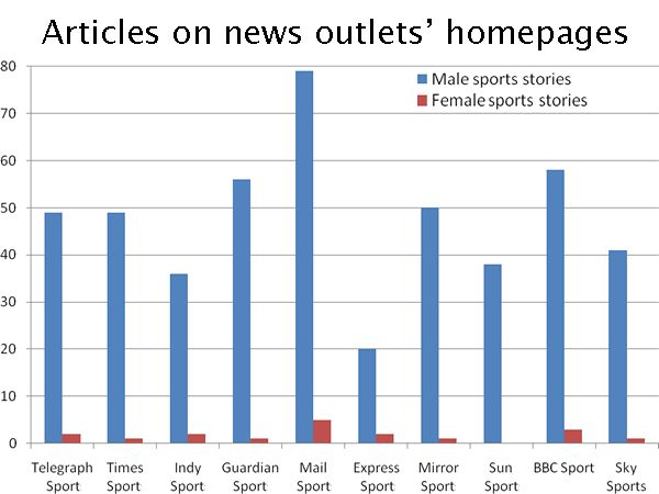womens representation in newspapers Media and gender refers to the relationship between media and gender, and how gender is represented within media platforms these platforms include but are not limited to film , television , journalism , and video games.