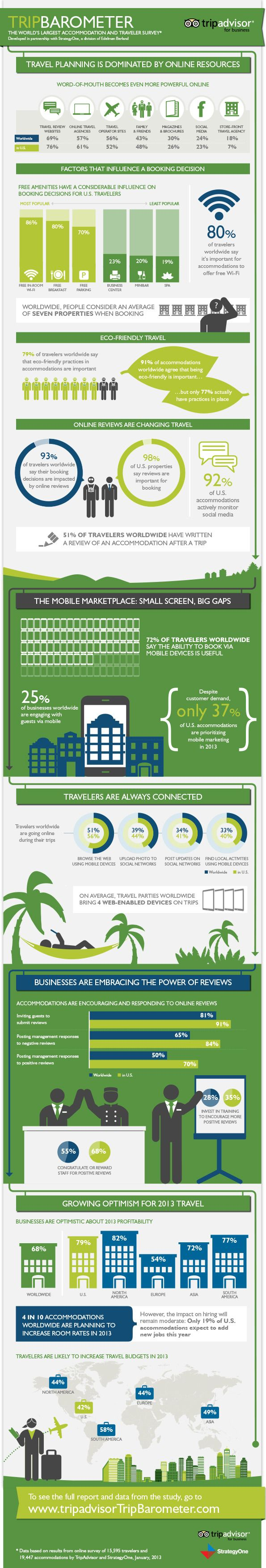 TripBarometer from TripAdvisor - a good infographic on social media and travel trends
