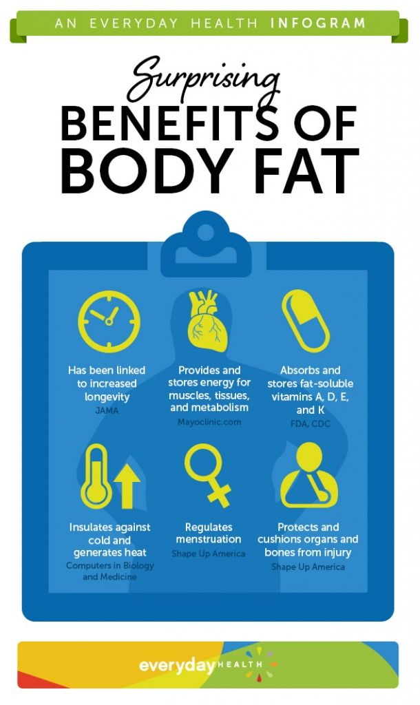 Body fat has its benefits check out this graphic