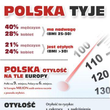Nadwaga to coraz większy problem. Także wśród Polaków.