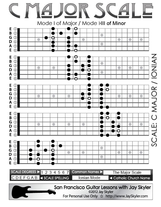 Jay Skyler's Series 2 Fretboard diagram of the Major Scale in the key of C.  It is the first mode of Major and the third mode of Minor (Built on the flatted third degree). Also called Ionian Mode.