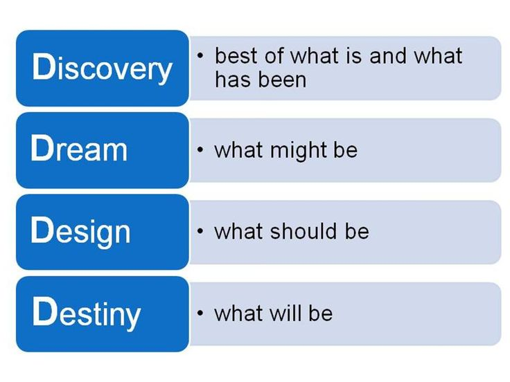 4 D's Methodology of Appreciative Inquiry - Leaderskill