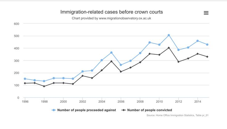 3 2 Really interesting from Migration Observatory on trends in immigration criminal and civil penalty enforcement. It came out a few weeks ago but it has taken me until now to look at it properly (there's a LOT going on at the moment!). From the key points summary: From 1999 to 2016, British immigration law …
