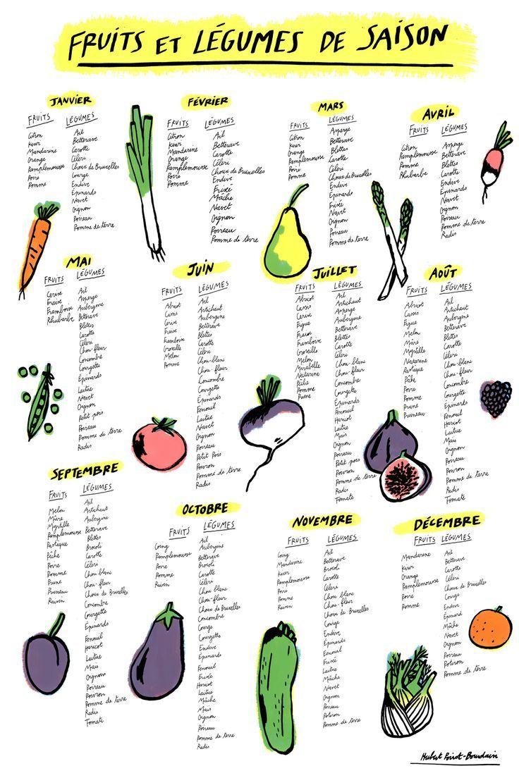 Fruits et légumes de saison - 90 jours