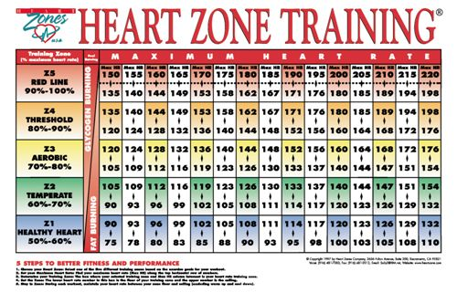 Heart rate exercise chart aerobic heart rate chart ron rantilla heart rate exercise chart heart rate training zones poster sciox Image collections