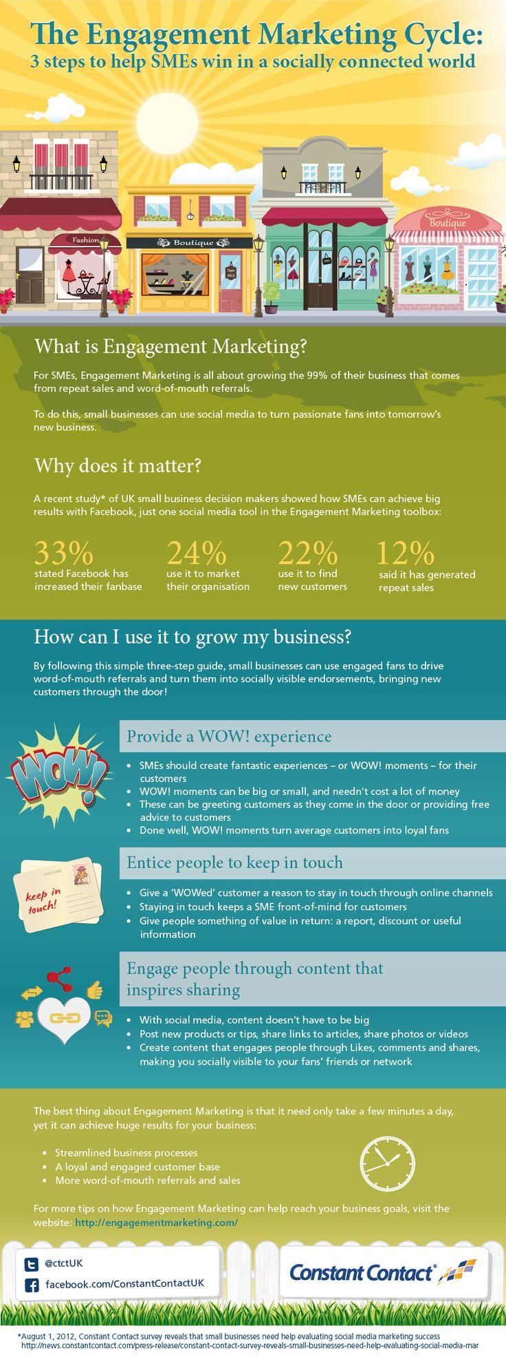 El ciclo del engagement marketing #infografia #infographic #marketing #socialmedia | TICs y Formación