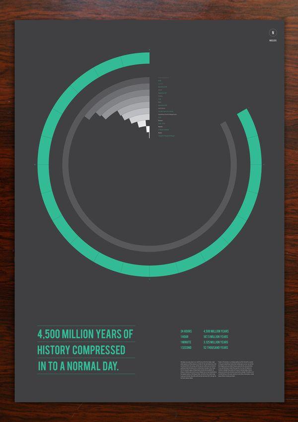 Art-Spire, Source d'inspiration artistique / 32 amazing data visualization