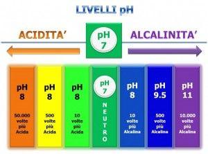 L'importanza di avere un ph alcalino nel nostro corpo