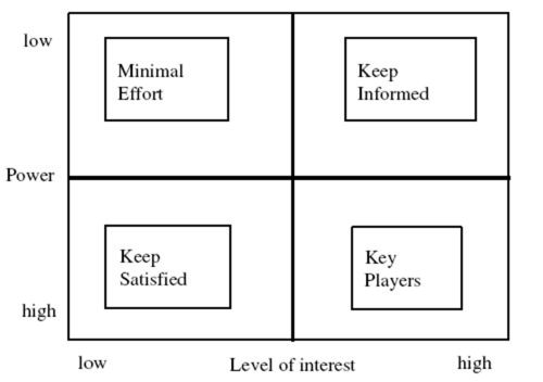 Map your stakeholders on the power/interest matrix