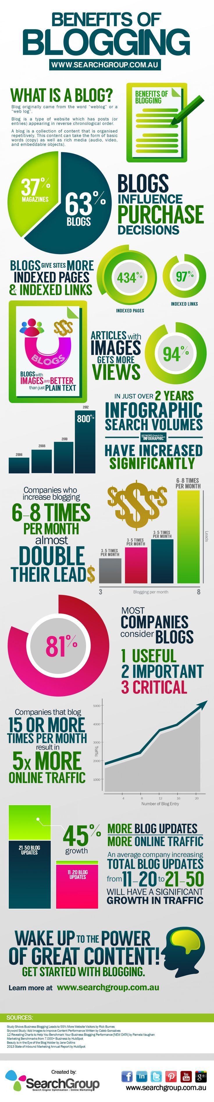 Benefits of Blogging Infographic