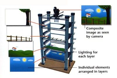 multiplane_camera-Awesome Facts You Can Learn From Studying Walt Disney's Multiplane Camera - www.wdwradio.com