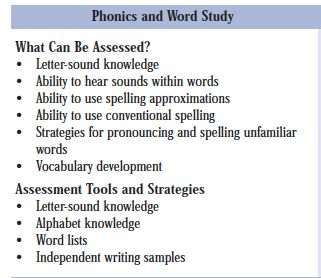 """ASSESSMENT: Chapter 3 of the Early Reading Strategy outlines what can be assessed for Word Study. There is a checklist of """"What Can be Assessed?"""" which is useful as many informal assessments can be done by following this checklist. This checklist is a useful reference point for educators to follow by means to ensure their students are learning what they need to learn when it comes to Word Study."""