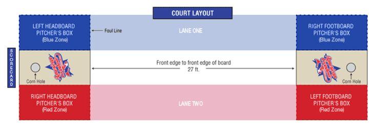 Cornhole Court Dimensions - ACO Official Cornhole Rules