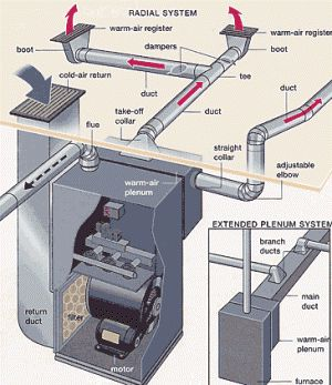 Duct       Diagrams      Figure 1  HVAC furnace and    duct    system   Air Experts