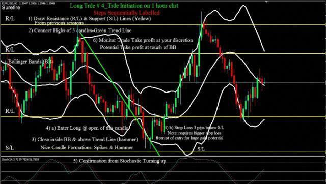 Follow This Image To Get More Information The Bollinger Band