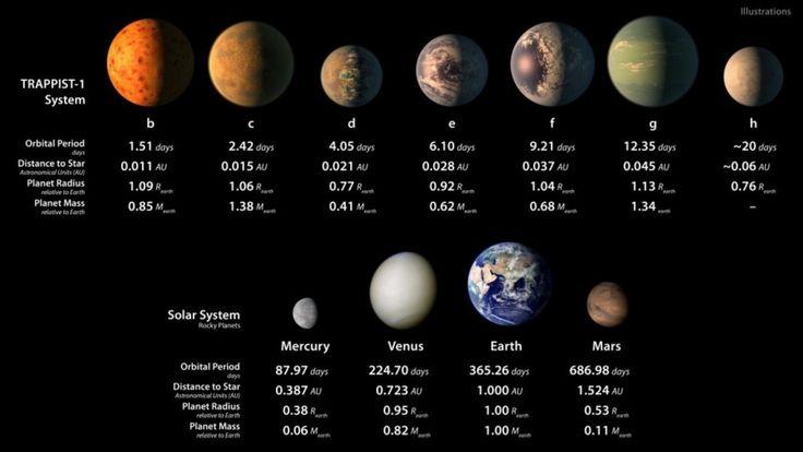 La NASA responde sobre los 7 nuevos planetas descubiertos: ¿estamos solos?
