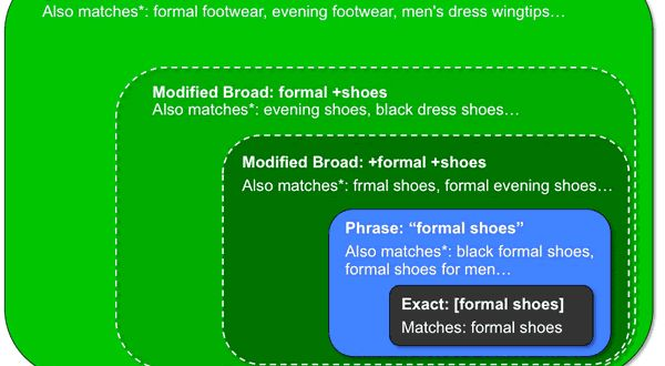 Quick Intro to AdWords Keyword Match Types