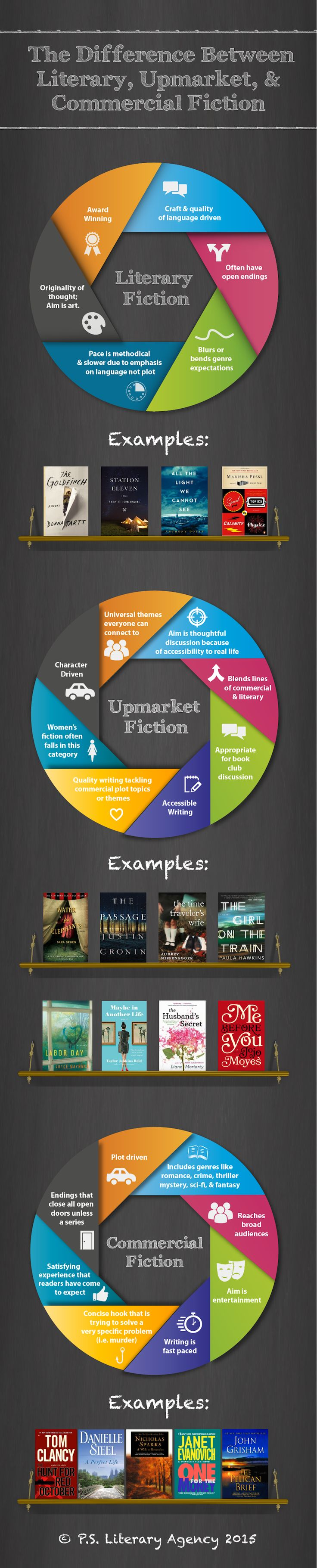 Fiction Category Infographic