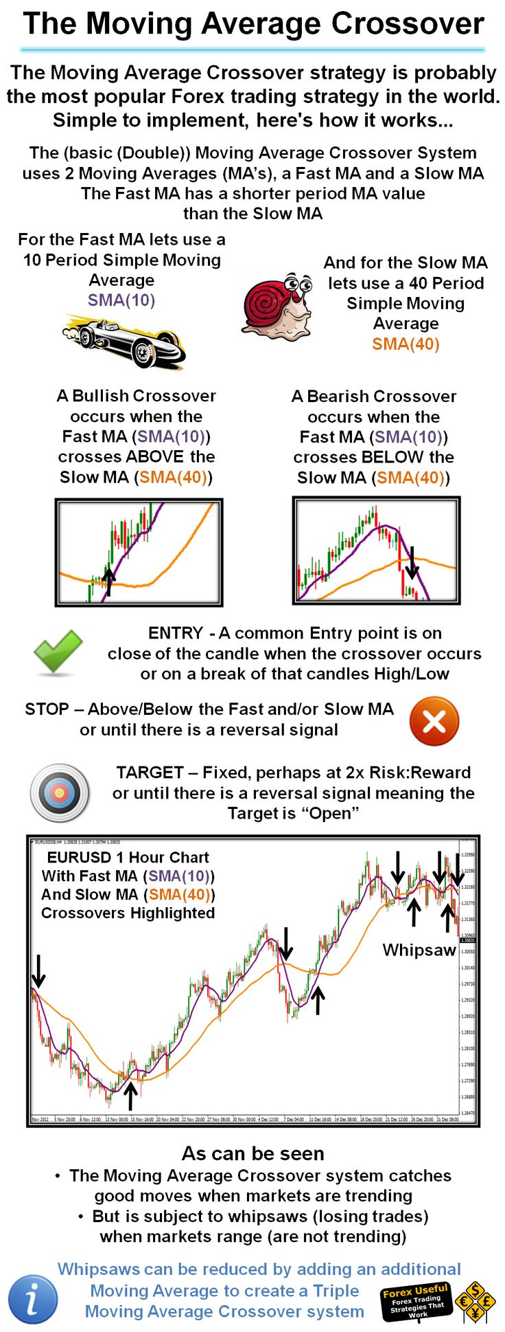 #ForexUseful - The Moving Average Crossover strategy is probably the most popular Forex trading strategy in the world. Simple to implement, here's how it works…
