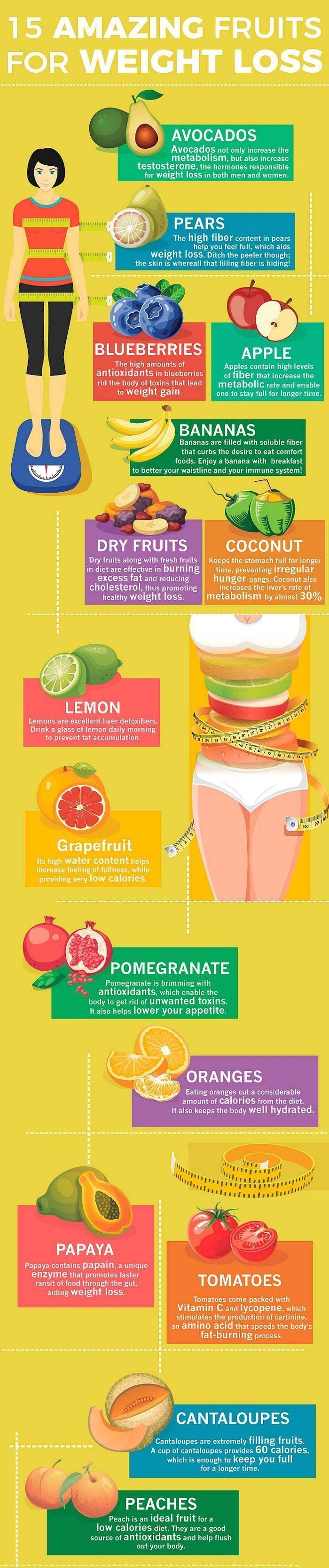 Best foods to help you burn fat.15 amazing fruits for weight loss