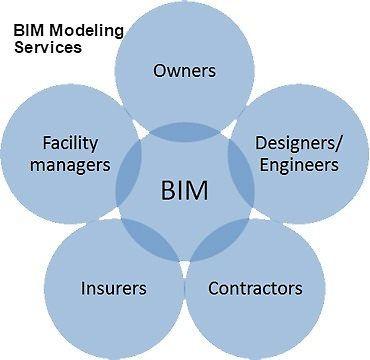 BIM Modeling Services http://www.redbubble.com/people/theaecassociate/works/17430822-bim-modeling-services