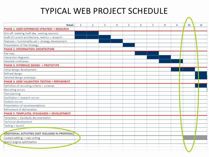 Website Redesign Project Plan Template Lovely Typical Web Project Schedule Website Redesign Website Planning Business Plan Template Free