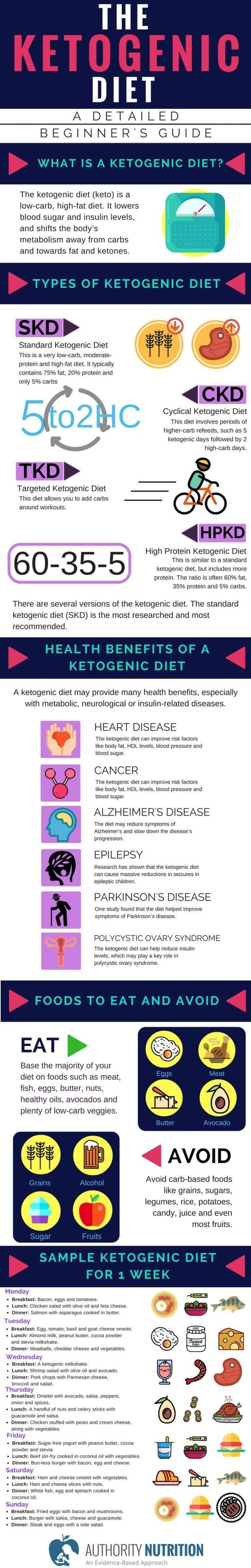 The ketogenic diet is a low-carb, high-fat diet that offers many health benefits. Over 20 studies show that this type of diet can help you lose weight and improve health. Ketogenic diets may even have benefits against diabetes, cancer, epilepsy and Alzheimer's disease. Learn more here: by milagros
