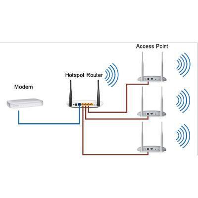 Al quoz wifi technician router access point configuration Dubai - Preview 3