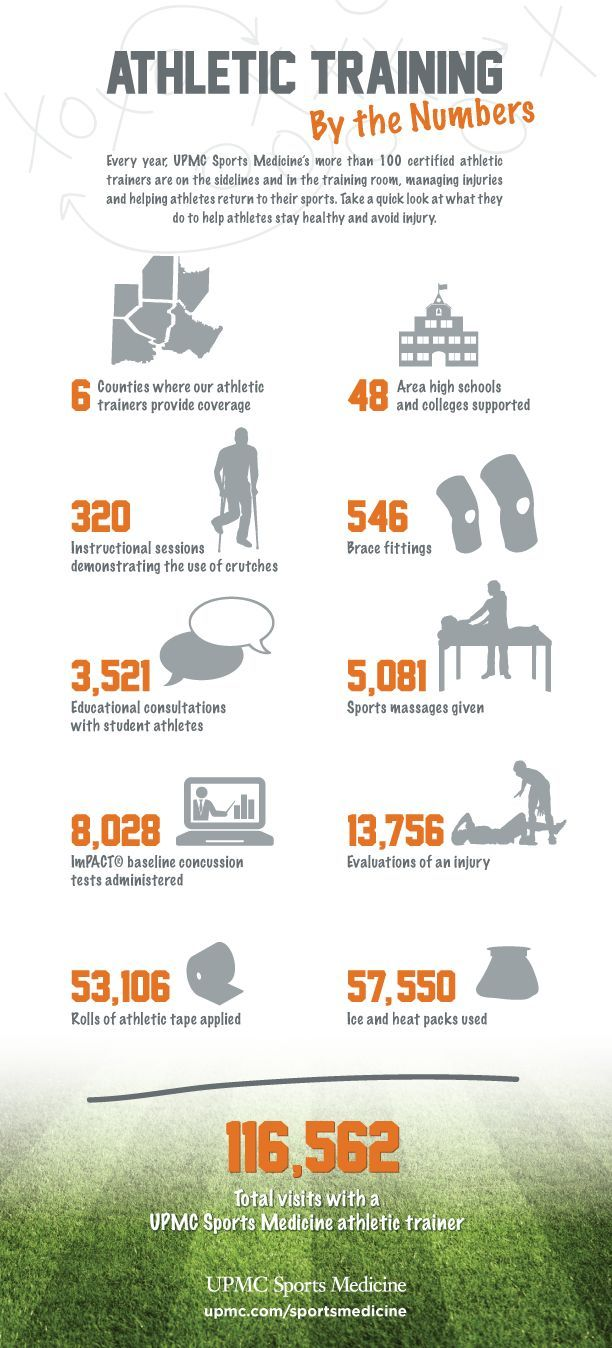59 best athletic trainer images on pinterest athletic trainer athletic training infographic athletic training by the numbers need more time and money 1betcityfo Gallery