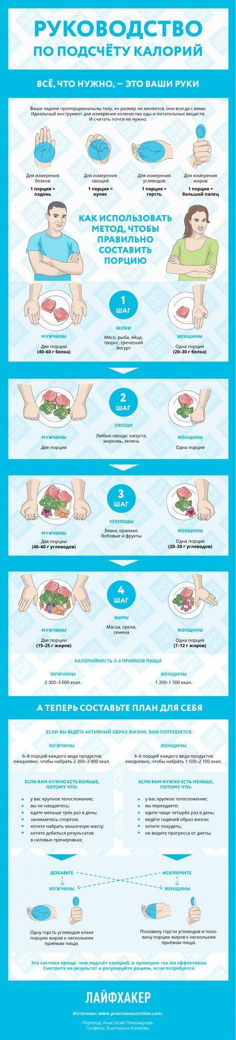 Как быстро посчитать калории