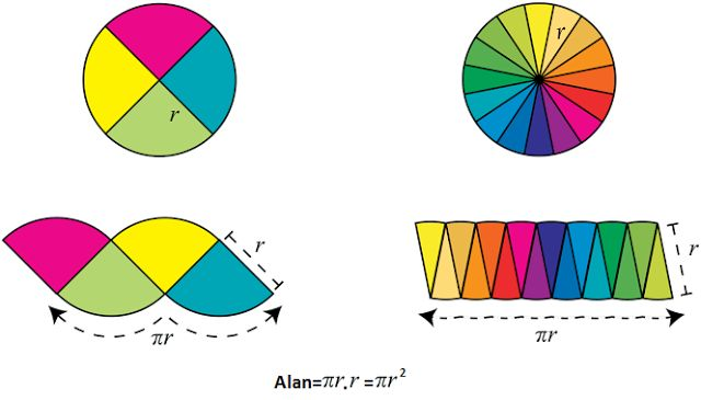 Çemberin alan ve çevre formüllerinin ispatı - özeldersci
