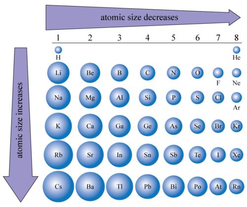 Atomic size chart secondary school science physical - Periodic table with radius size ...