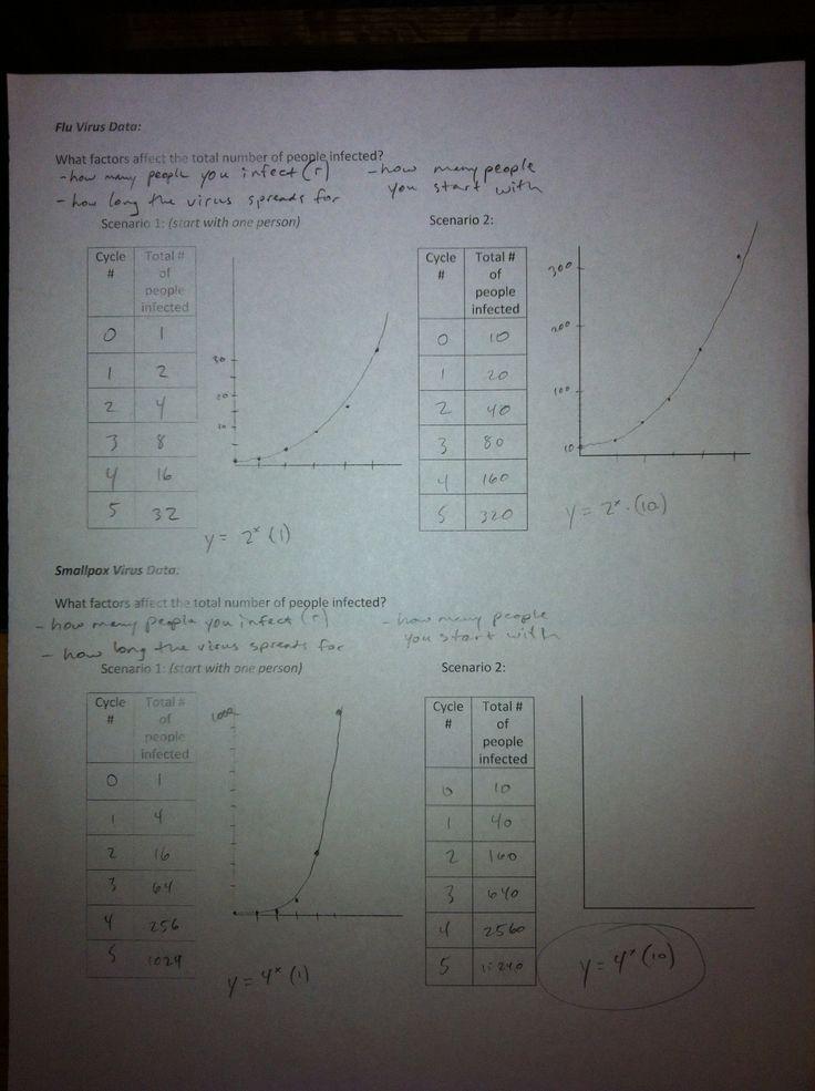 300+ best Algebra images by Debi Beach on Pinterest | School, Math ...