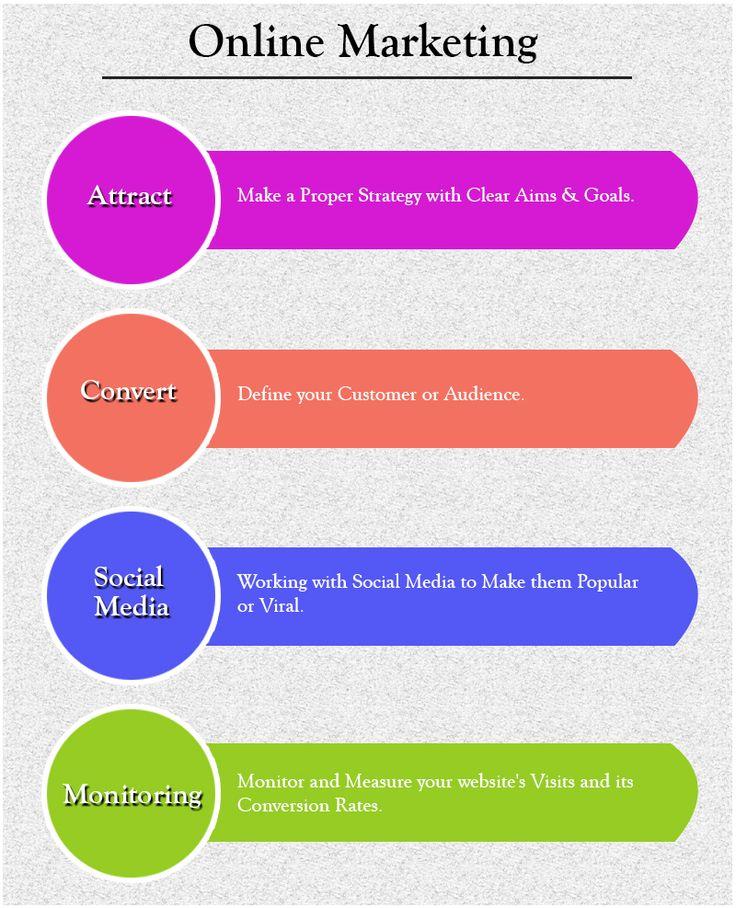 How to successfully market your business online. #seocompany #internetmarketingagency