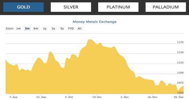 #PreciousMetals 3-Month Spot Price Charts | Money Metals Exchange #gold #silver #platinum #palladium