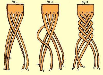 Como hacer Peinados con Trenzas paso a paso: Como hacer el Peinado con Trenza de 5 cabos para e...