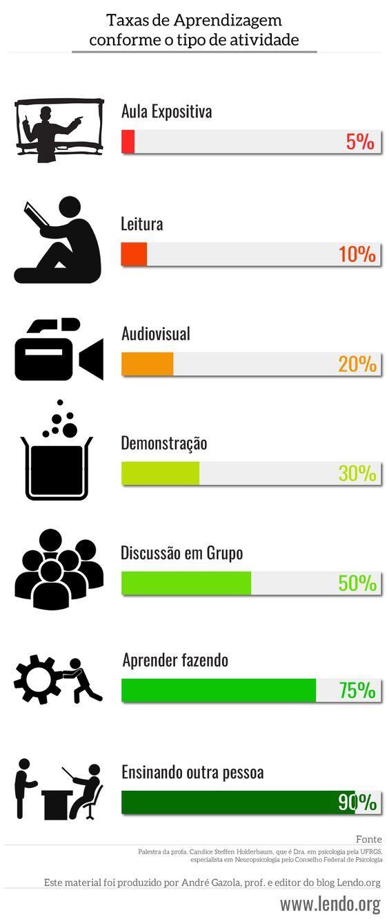 Infográfico: Taxas de Aprendizagem de acordo com a atividade realizada: