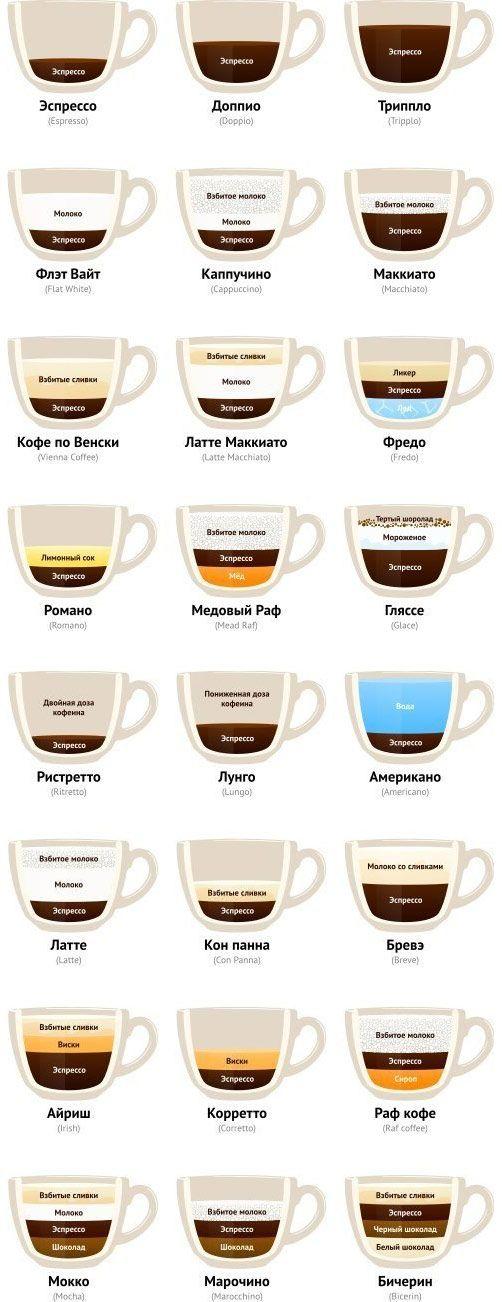 Рецепты приготовления кофе и кофейных напитков