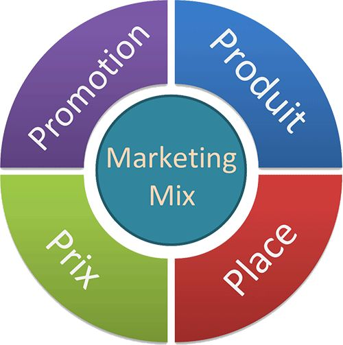 marketing mix 4 p s for bmw How the 4 ps of brand marketing apply to digital the marketer in control of testing and optimizing your marketing mix as you go versus making a huge one.