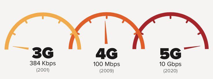 5G adalah revolusi yang akan datang teknologi mobile. Fitur 5G, Teknologi 5G, Kelebihan Teknologi 5G