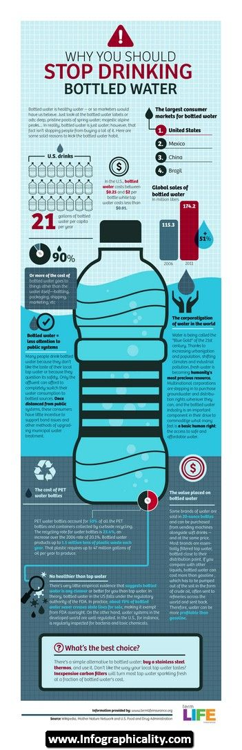 Water Infographic 24