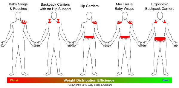 Baby Carriers differ in the way they distribute weight.