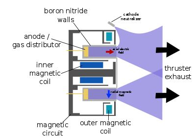 Hall effect thruster In spacecraft propulsion, a Hall Effect Thruster (HET) is a type of ion thruster in which the propellant is accelerated by an electric field.