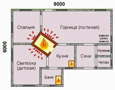 Проекты и планировка дома с печкой 6х6, 7х7, 8х8, 6х8 и других размеров…