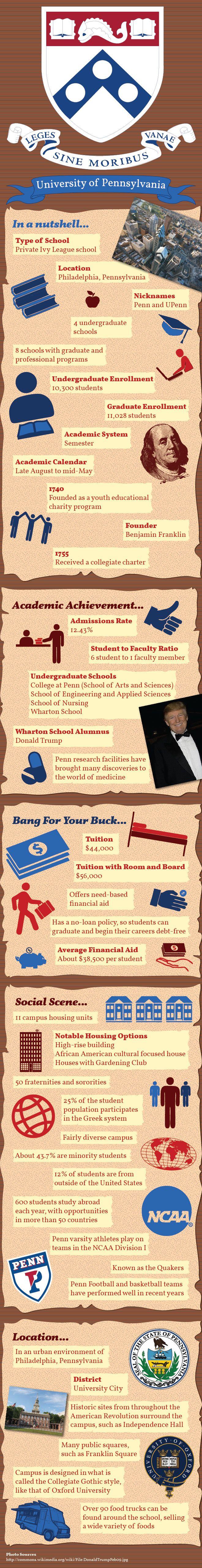 University of Pennsylvania - An #Infographic