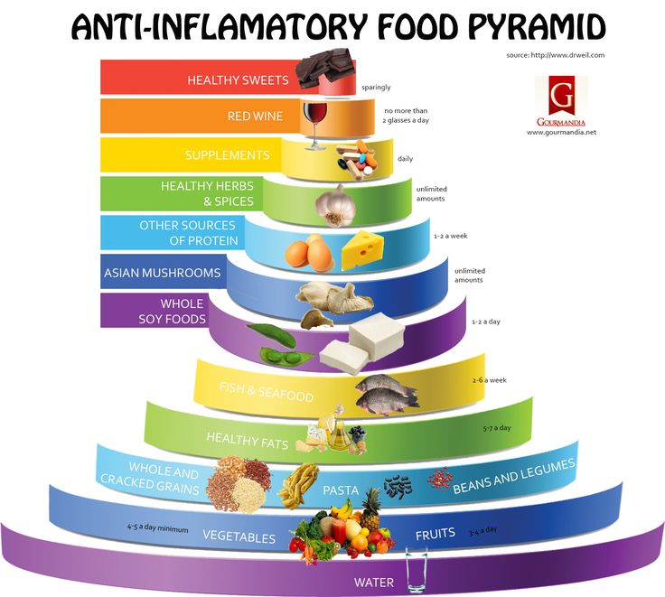 Anti-Inflammatory Food Pyramid Health Infographics